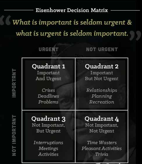 How to Distinguish Between Urgent and Important Tasks aka The Eisenhower Decision Matrix