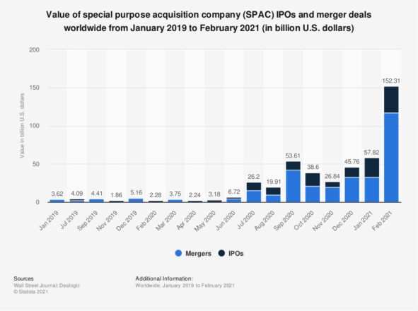 Value of special purpose acquisition company (SPAC) IPOs and merger deals worldwide from January 2019 to February 2021